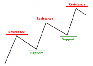 How-To-Identify-Support-And-Resistance-Levels