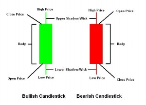 forex-Candlesticks