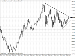 eurusd@monthly-300x225