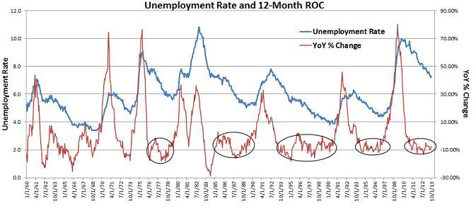 image-2 Unemployment rate and 12 month ROC