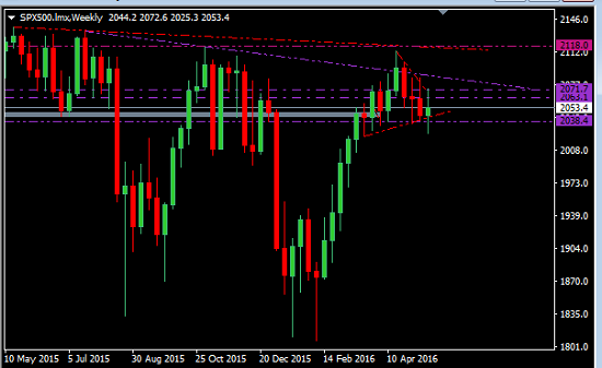 Pips And Possibilities